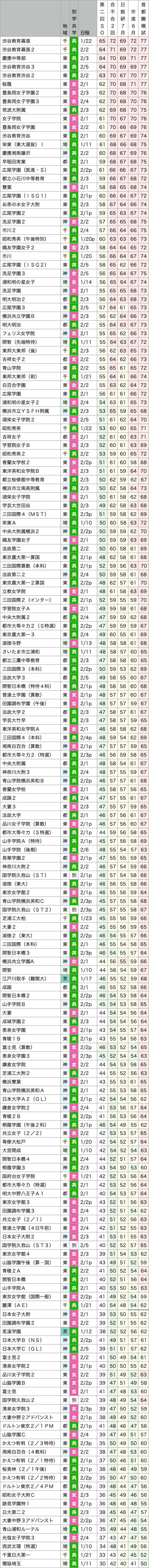 値 日能研 45 偏差 【日能研】小6 低偏差値でもいい!
