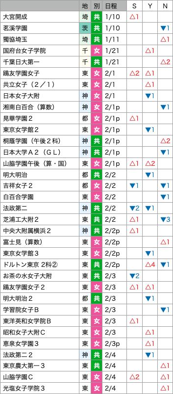 https://e-tutor.tokyo/data/20201231/g3.png