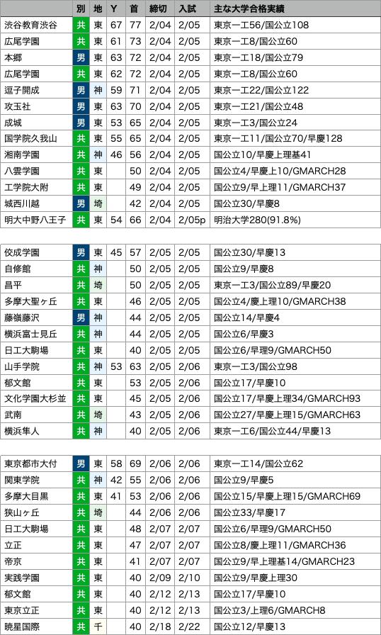 https://e-tutor.tokyo/data/20210204/b.png