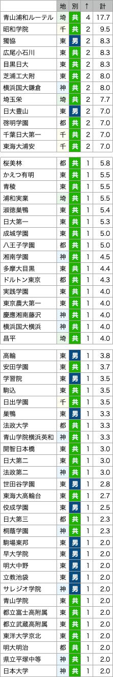 https://e-tutor.tokyo/data/20210505/s3.png